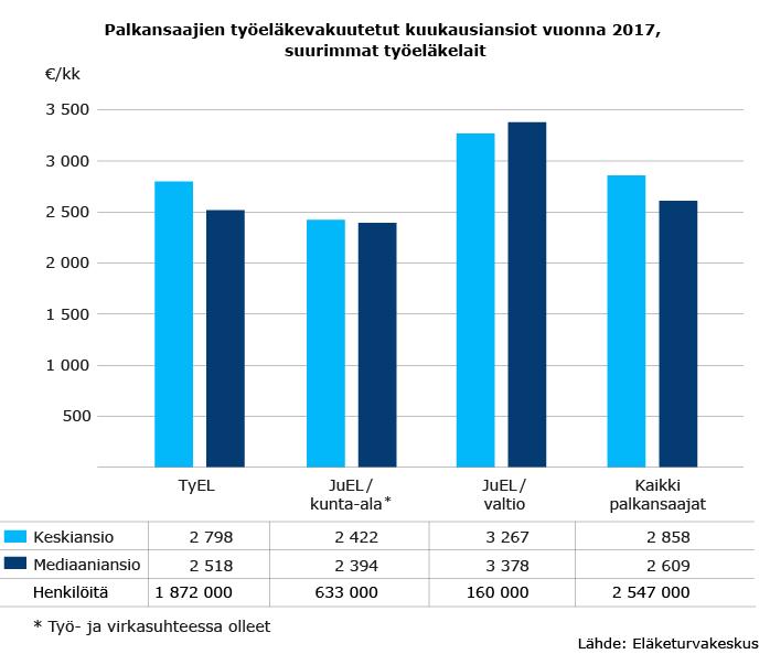 Palkansaajien työeläkevakuutetut kuukausiansiot vuonna 2017, suurimmat työeläkelait