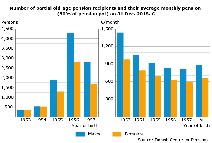 Number of partial old-age pension recipients and their average monthly pension on 31 Dec. 2018