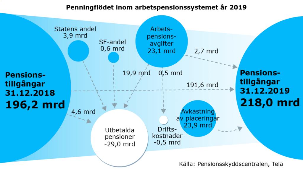 Penningflödet inom arbetspensionssystemet år 2019.