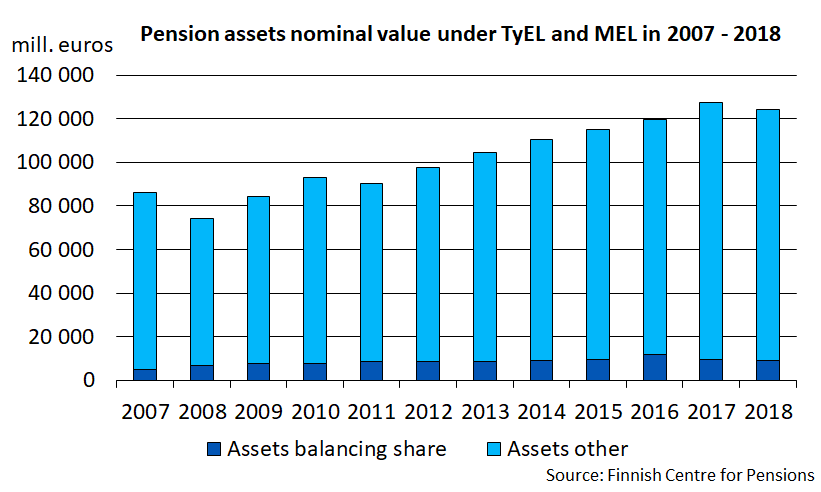 Pension assets nominal value under TyEL and MEL in 2007-2018.