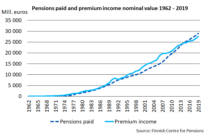 Pensions paid and premium income nominal value 1962-2019.