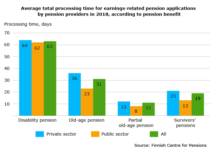 Average total processing time for earnings-related pension applications by pension providers in 2018, according to pension benefit