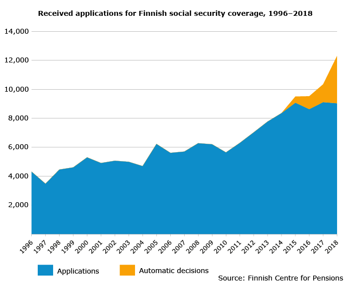 Received applications for Finnish social security coverage, 1996-2018