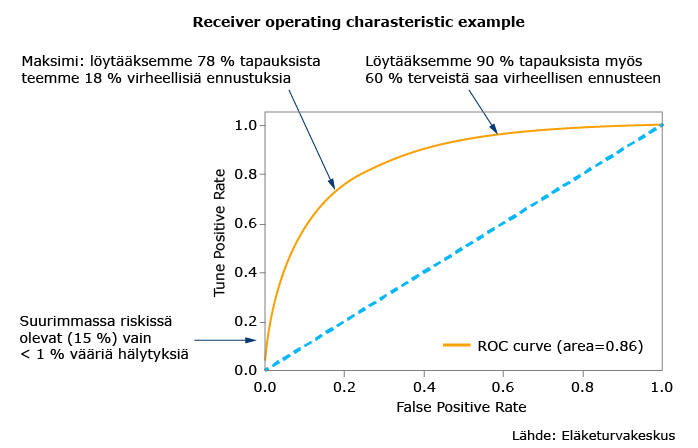 Receiver operating charasteristic example