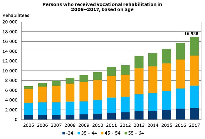 Rehabilitees age 2005-2017