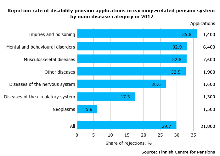 Rejection rate of disability pension applications 2017