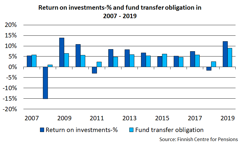 Return on investment and fund transfer obligation in 2007-2019.
