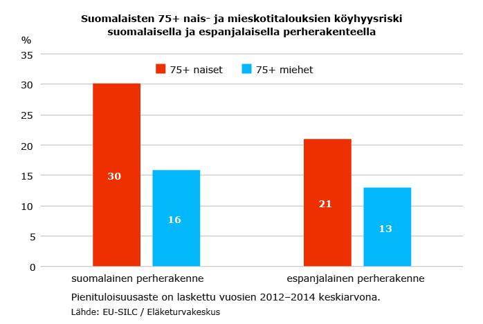 Suomalaisten 75+ nais- ja mieskotitalouksien köyhyysriski suomalaisella ja espanjalaisella perherakenteella.