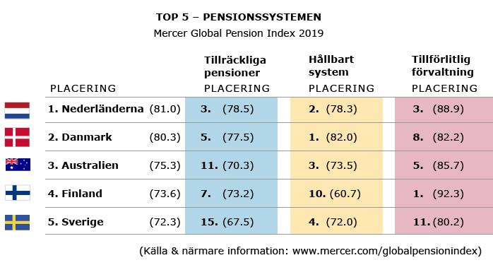 TOP5 pensionssystem i Mercer-jämförelsen år 2019: 1. Nederländerna, 2. Danmark, 3. Australien, 4. Finland och 5. Sverige.