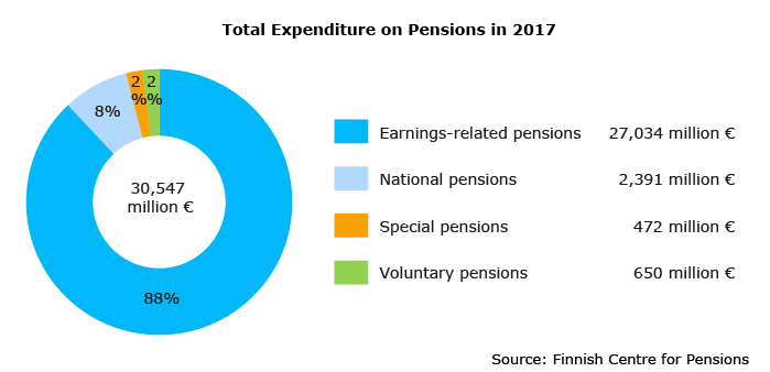 Total Expenditure on Pensions in 2017