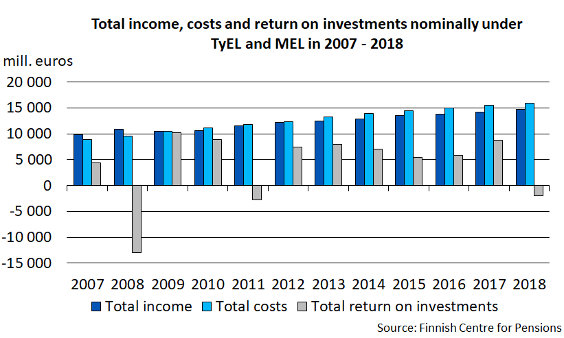 Total income, costs and return on investments nominally under TyEL and MEL in 2007-2018
