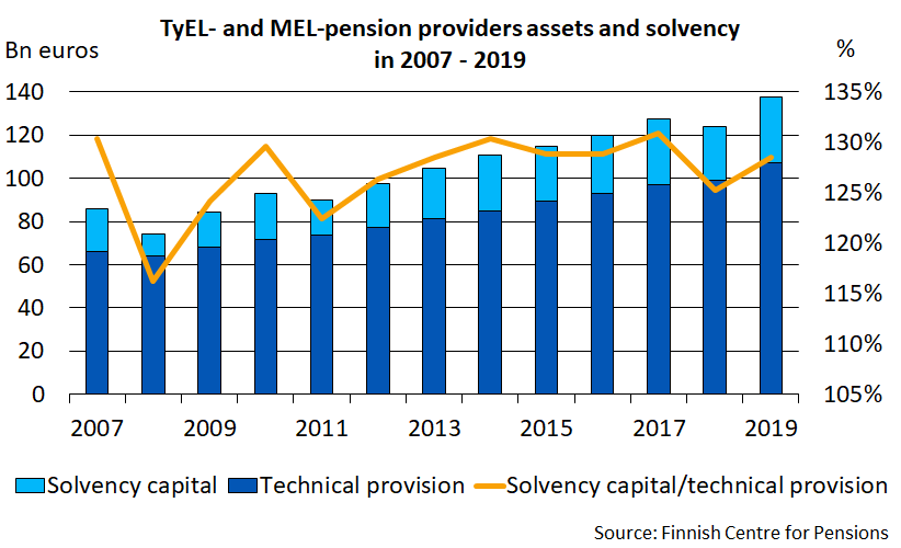 TyEL- and MEL-pension providers assets and solvency in 2007-2019.