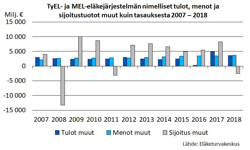 TyEL- ja MEL-eläkejärjestelmän nimelliset tulot, menot ja sijoitustuotot muut kuin tasauksesta 2007-2018.