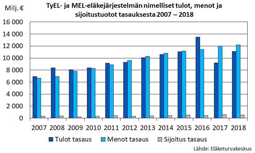 TyEL- ja MEL-eläkejärjestelmän nimelliset tulot, menot ja sijoitustuotot tasauksesta 2007-2018.