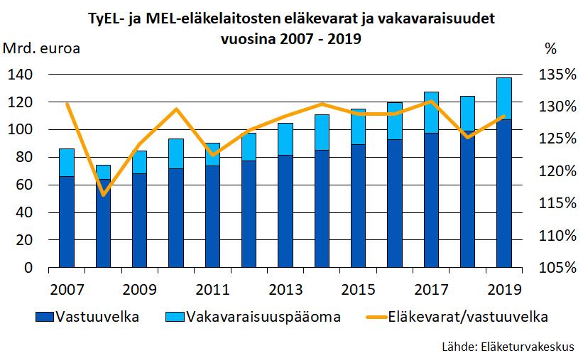 TyEL- ja MEL-eläkelaitosten eläkevarat ja vakavaraisuudet vuosina 2007-2019.