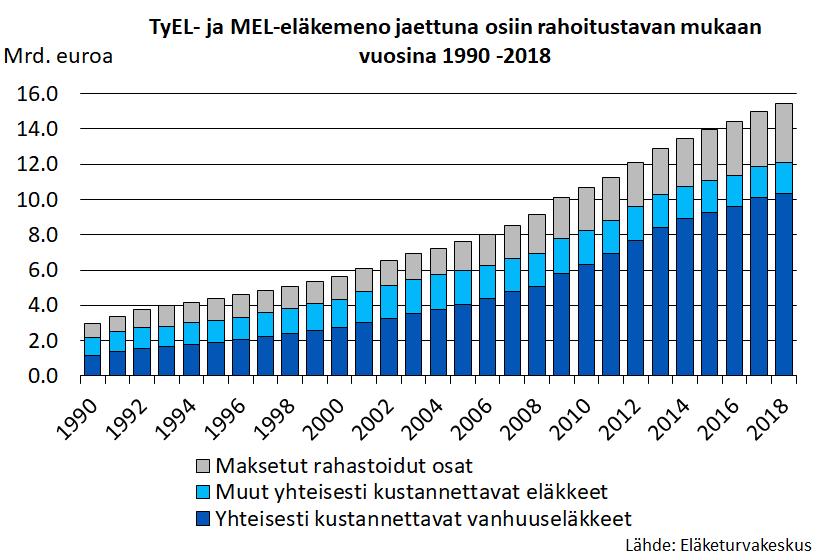 TyEL- ja MEL-eläkemeno jaettuna osiin rahoitustavan mukaan vuosina 1990-2018.