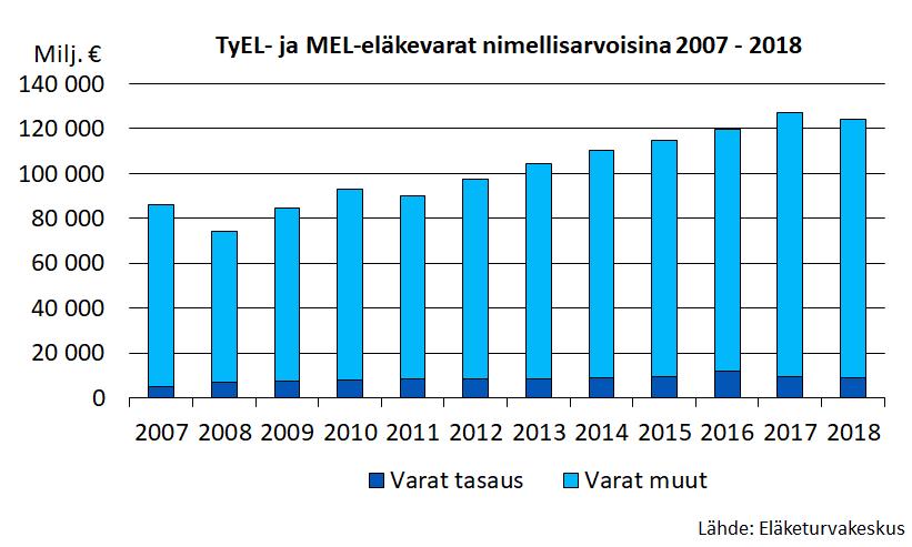 TyEL- ja MEL-eläkevarat nimellisarvoisina 2007-2018.