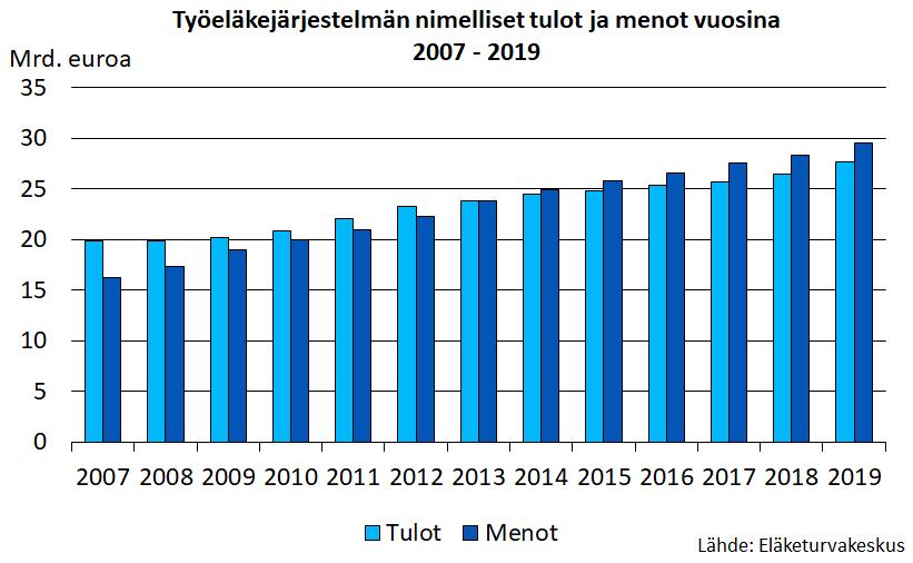 Työeläkejärjestelmän nimelliset tulot ja menot vuosina 2007-2019