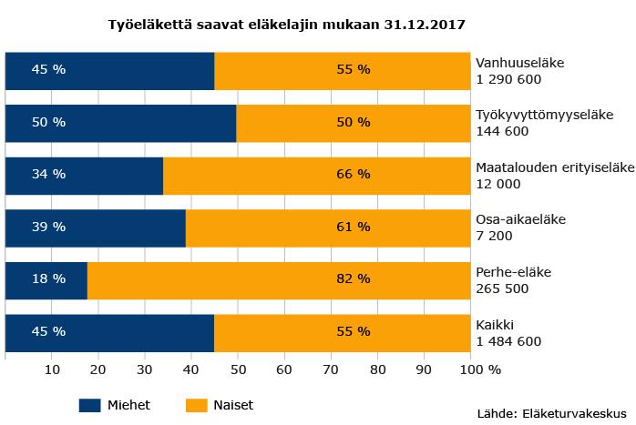Työeläkettä saavat eläkelajin mukaan 31.12.2017