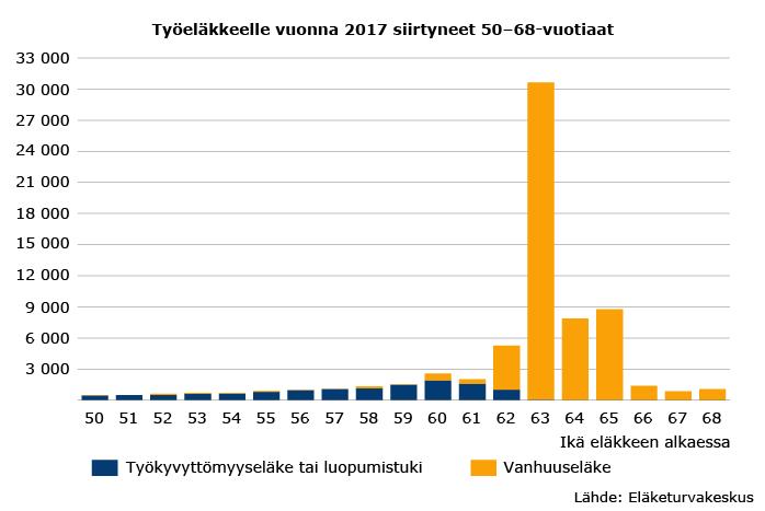 Työeläkkeelle vuonna 2017 siirtyneet 50–68-vuotiaat
