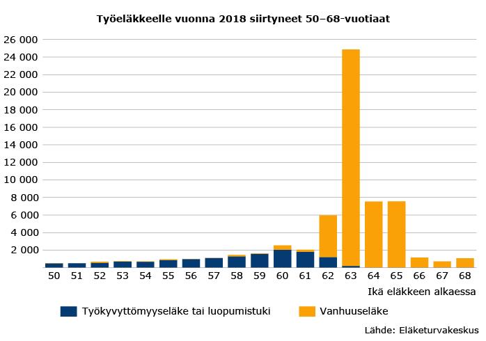 Työeläkkeelle vuonna 2018 siirtyneet 50–68-vuotiaat