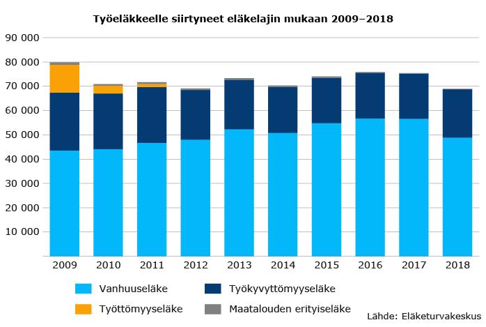 Työeläkkeelle siirtyneet eläkelajin mukaan 2009–2018.