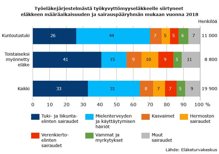 tyokyvyttomyyselakkeelle-siirtyneet-sairauspaaryhman-mukaan-2018.png