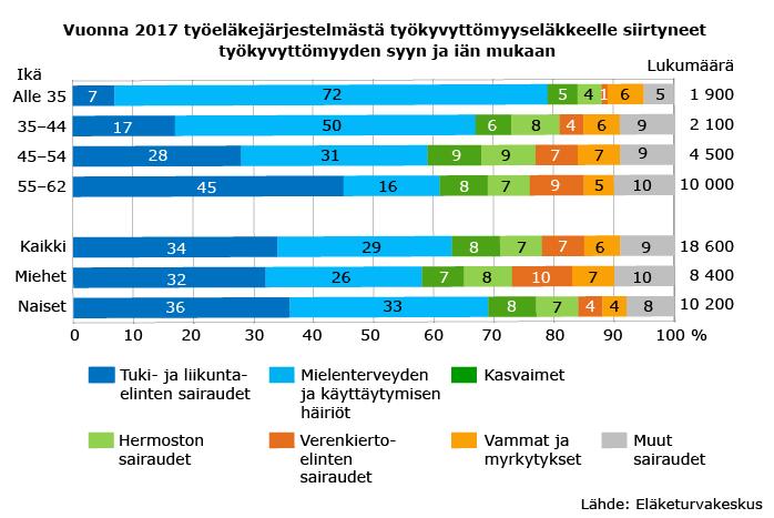 Vuonna 2017 työeläkejärjestelmästä työkyvyttömyyseläkkeelle siirtyneet työkyvyttömyyden syyn ja iän mukaan