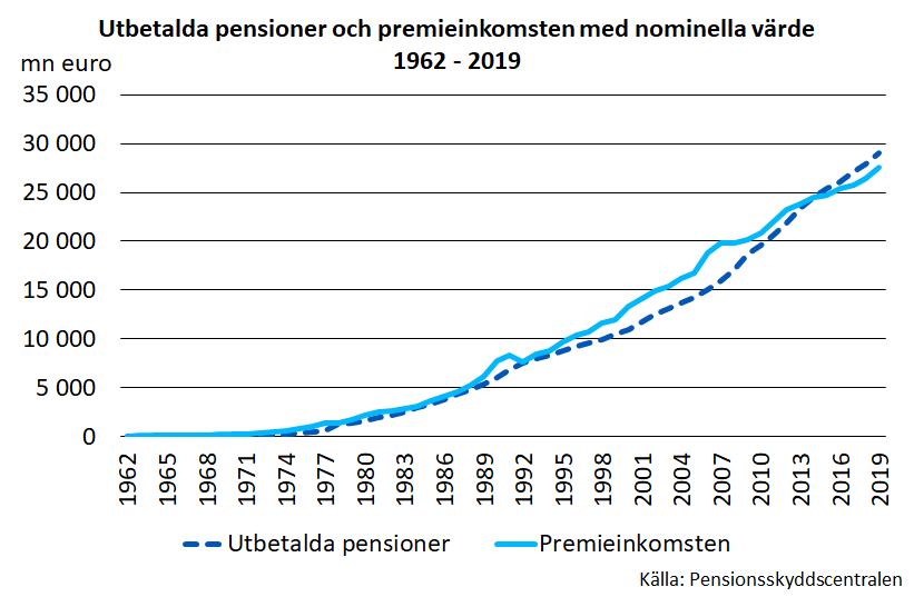 Utbetalda pensioner och premieinkomsten med nominella värde 1962-2019.