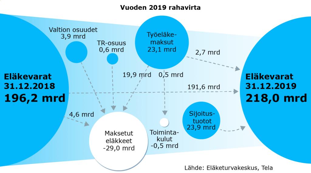 Vuoden 2019 työeläkerahavirta.