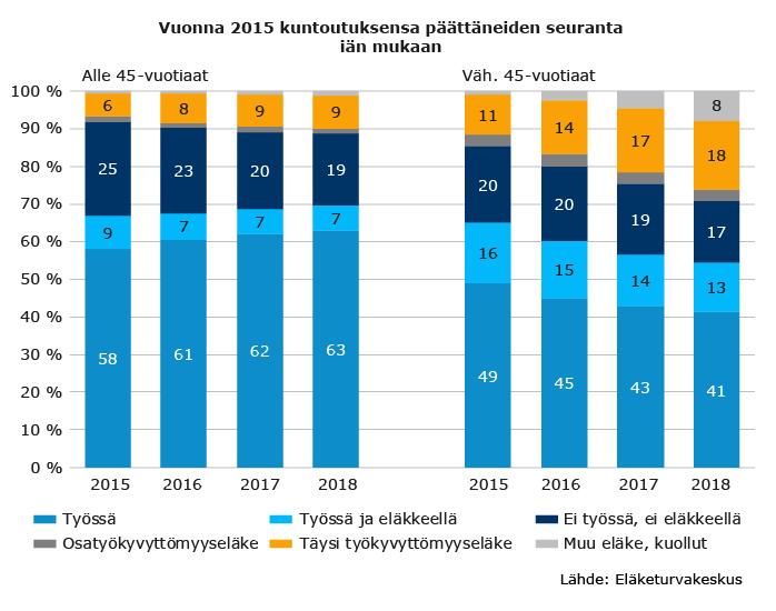 Vuonna 2015 kuntoutuksensa päättäneiden seuranta iän mukaan.