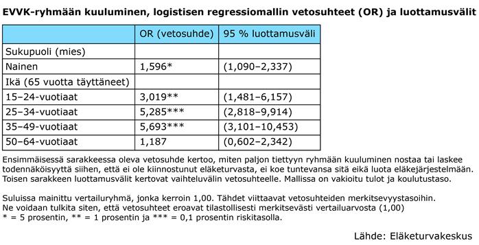 EVVK-ryhmään kuuluminen logistisen regressiomallin vetosuhteet ja luottamusvälit