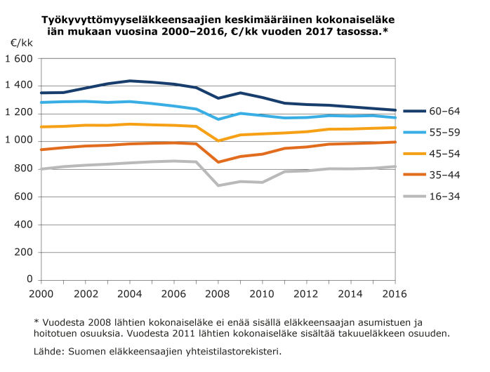 Työkyvyttömyyseläkkeensaajien keskimääräinen kokonaiseläke iän mukaan vuosi¬na 2000–2016, €/kk vuoden 2017 tasossa.*