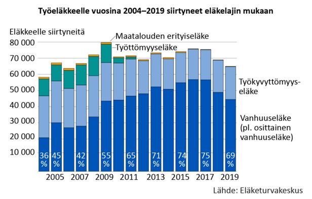 Vain noin kolmannes työeläkkeelle siirtyneistä siirtyi vanhuuseläkkeelle 2000-luvun alkupuoliskolla. Silloin siirryttiin eniten työkyvyttömyyseläkkeelle ja paljon myös työttömyyseläkkeelle. Joustavan vanhuuseläkeiän myötä (63–68 vuotta) vanhuuseläkkeelle siirtyneiden määrä kasvoi vuodesta 2005 lähtien. Määrää kasvatti myös suurten ikäluokkien eläköityminen. Samaan aikaa työttömyyseläke lakkautettiin ja myös työkyvyttömyyseläkkeelle siirtyvien määrä väheni. Vanhuuseläkkeelle siirtyneiden osuus kaikista eläkkeelle siirtyneistä kasvoi. Suurin se oli vuosina 2016 ja 2017, jolloin 75 prosenttia työeläkkeelle siirtyneistä siirtyi vanhuuseläkkeelle.  Parina viime vuotena vanhuuseläkkeelle siirtyneiden määrä on laskenut, ja työkyvyttömyyseläkkeelle siirtyneiden määrä on noussut jonkin verran. Vuonna 2019 vanhuuseläkkeiden osuus työeläkkeelle siirtyneistä oli 69 prosenttia.