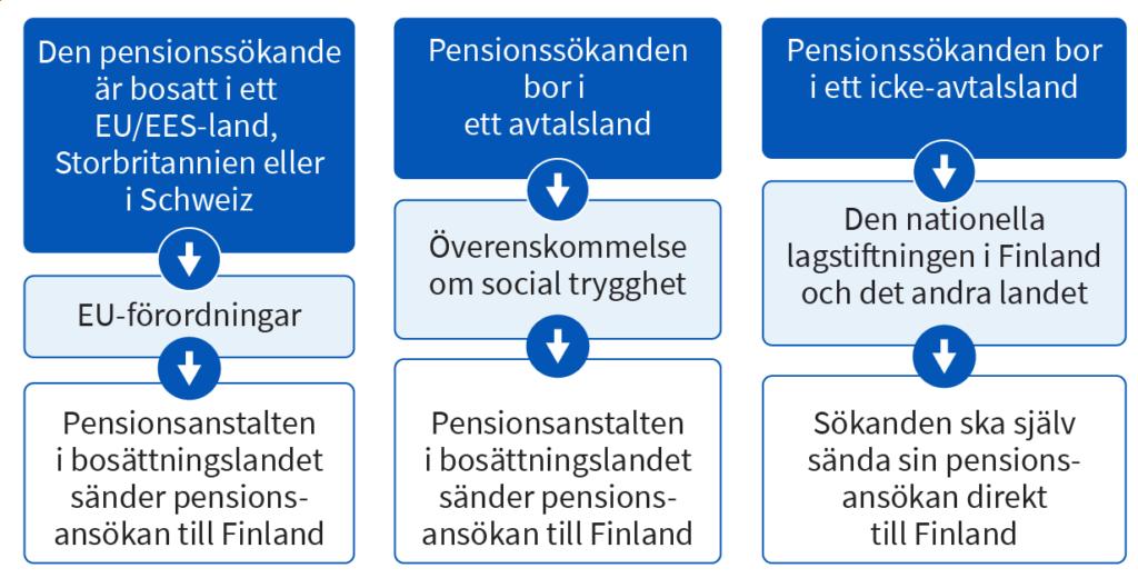 Ansokan om pension från Finland när den sökande är bosatt utomlands