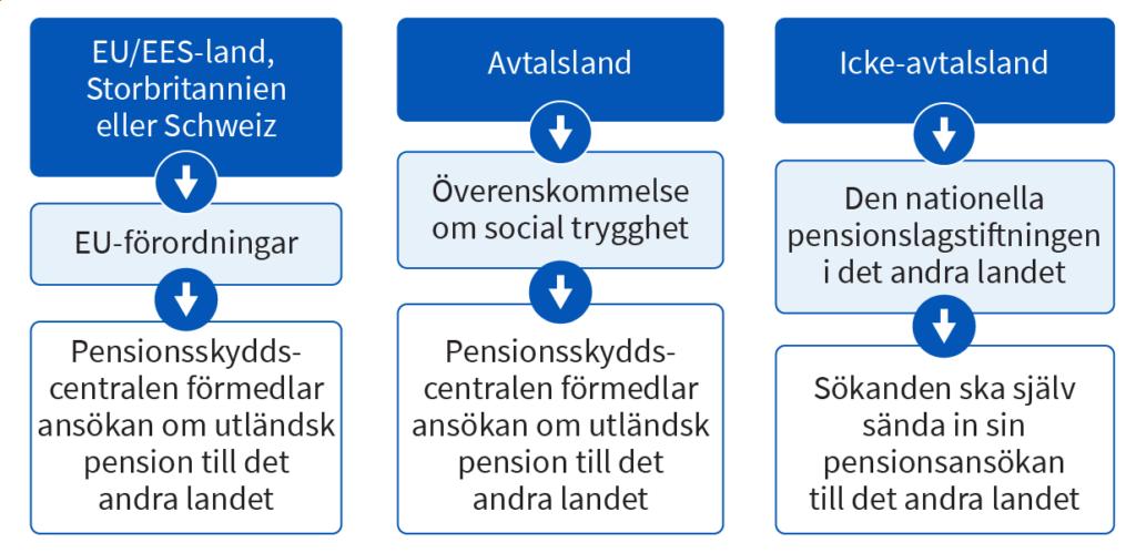 Ansokan om pension från utlandet när den pensionssökande är bosatt i Finland