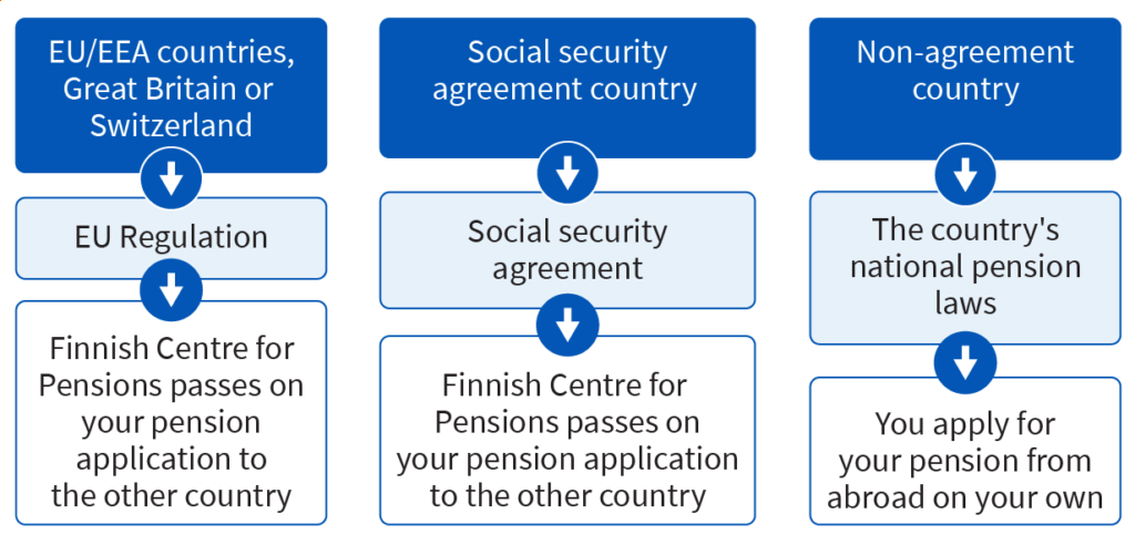 Applying for a pension from abroad when you live in Finland