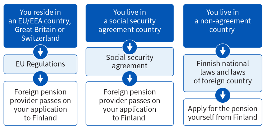 Applying for a pension from Finland when you live abroad