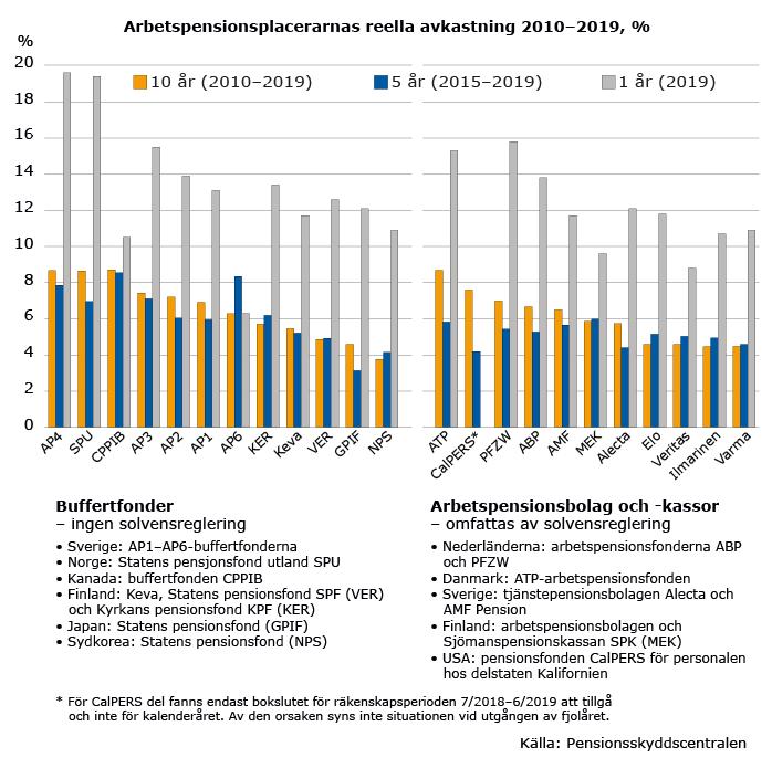 Arbetspensionsplacerarnas realavkastning åren 2010–2019. År 2019 var exceptionellt bra för pensions-placerare överallt i världen. Trots det minskade avkastningen under en tioårsperiod för de flesta aktörer i jämförelsen.