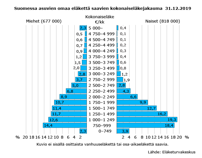 Suomessa asuvien omaa eläkettä saavien kokonaiseläkejakauma 31.12.2019. Pyramidikuvio luokiteltuna kokonaiseläkkeen suuruuden ja sukupuolen mukaan.