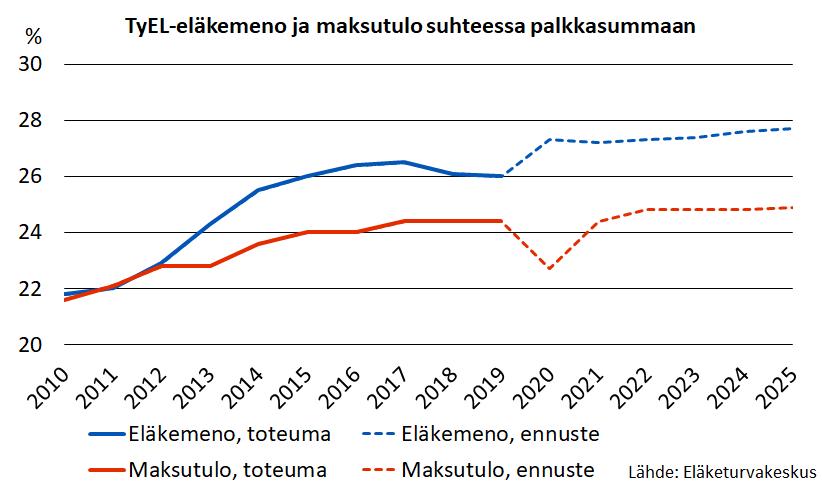 TyEL:n mukainen eläkemeno ylitti maksutulon vuoden 2012 jälkeen. Eron ennustetaan pysyvän lyhyellä aikavälillä noin kaksi prosenttiyksikköä.