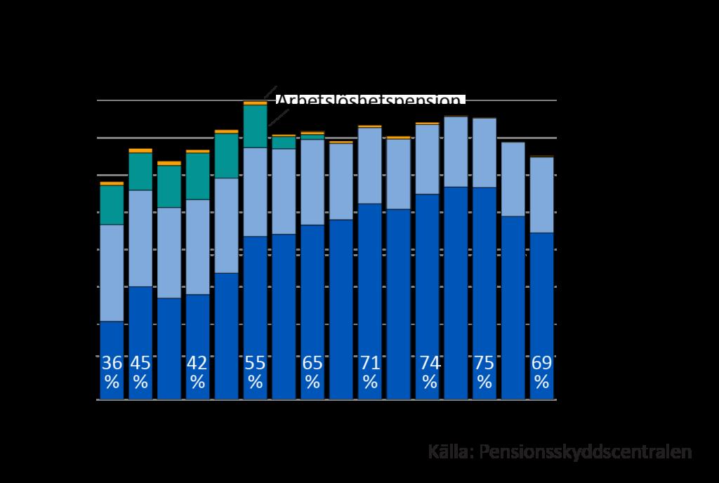 Endast ca en tredjedel av de nypensionerade med arbetspension gick i ålderspension i början av 2000-talet. Då gick man oftast i sjukpension och ofta också i arbetslöshetspension. I och med den flexibla pensionsåldern (63–68 år) ökade antalet ålderspensionerade från och med år 2005. Antalet ökade också eftersom de stora åldersklasserna gick i pension. På samma gång slopades också arbetslöshetspensionen och även de nya sjukpensionstagarnas antal minskade. Då ökade andelen nya ålderspensionstagare bland alla nypensionerade. Störst var den åren 2016 och 2017, då 75 procent av de arbetspensionerade gick i ålderspension. Under de två senaste åren har de nya ålderspensionerades antal minskat, och de nya sjukpensionerades antal ökat något. År 2019 var de ålderspensionerades andel av dem som arbetspensionerades 69 procent.