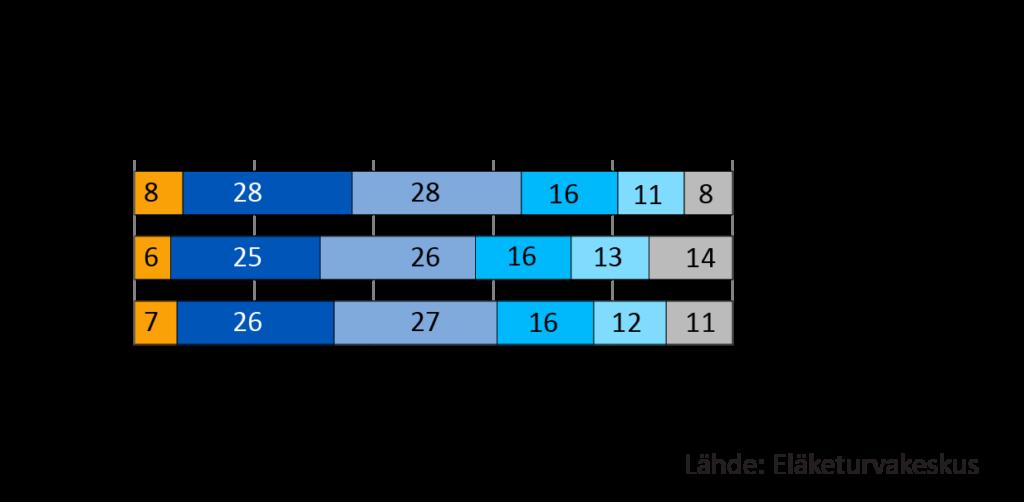 Vanhuuseläkettä työeläkejärjestelmästä saaneet iän ja sukupuolen mukaan 31.12.2019