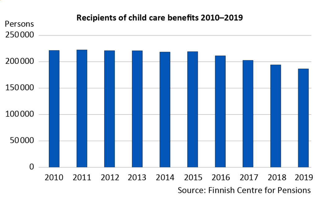 From 2010 to 2015, child care benefits were paid to around 220,000 persons per year. After that, the number has gone down steadily. In 2019, child care benefits were paid to 186,000 persons. The decline is more than 30,000 persons (or 15 per cent).