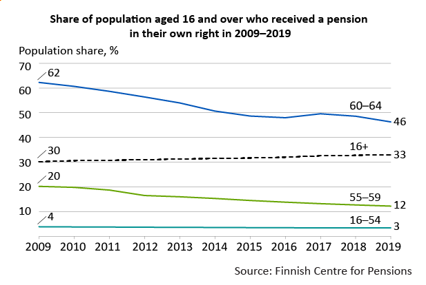 Share of population aged 16 and over who received a pension in their own right in 2009–2019