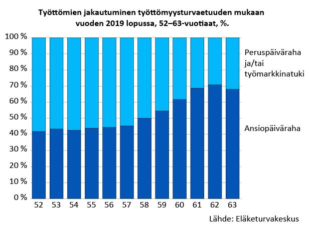 52–63-vuotiaiden työttömien jakautuminen työttömyysturvaetuuden mukaan vuoden 2019 lopussa. Vuonna 2019 kaikista 60–62-vuotiaista työttömistä 60 prosenttia sai ansiosidonnaista päivärahaa ja noin 30-40 prosenttia sai työmarkkinatukea tai peruspäivärahaa. Lähde: Eläketurvakeskuksen rekisterit.