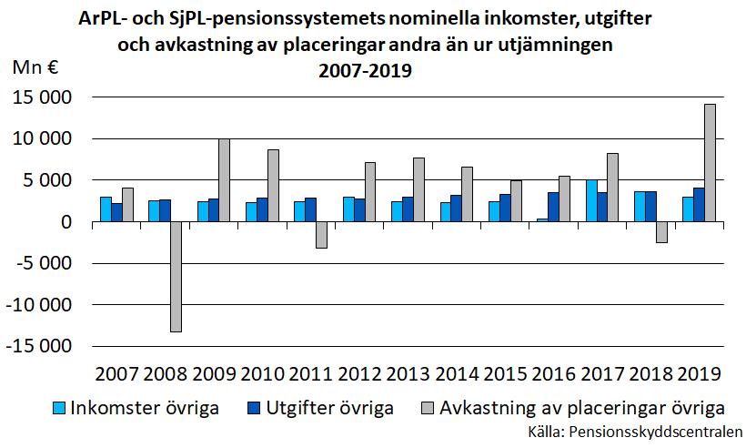 ArPL- och SjPL-pensionssystemets nominella inkomster, utgifter och avkastning av placeringar andra än ur utjämningen 2007-2019.