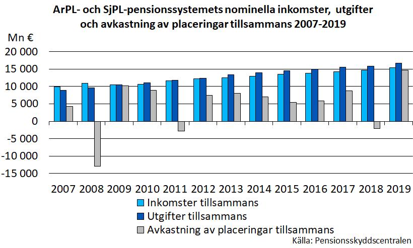 ArPL- och SjPL-pensionssystemets nominella inkomster, utgifter och avkastning av placeringar tillsammans 2007-2019.