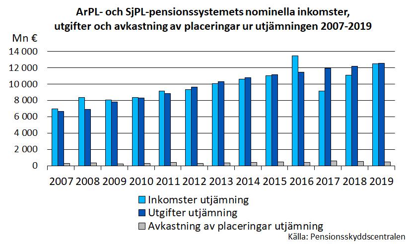 ArPL- och SjPL-pensionssystemetsnominella inkomster, utgifteroch avkastning av placeringar ur utjämningen 2007-2019.