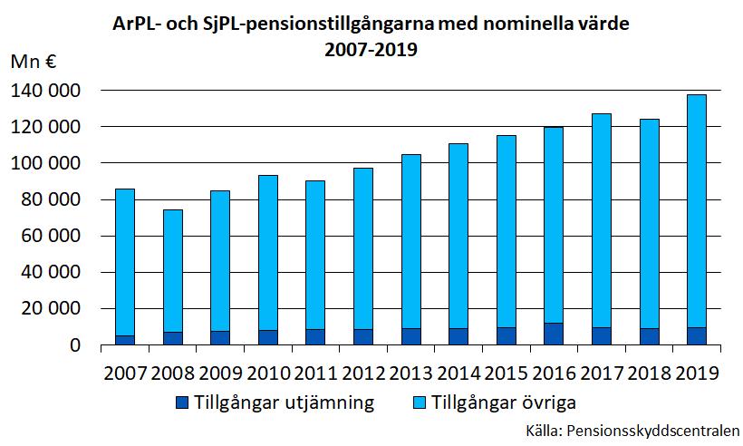 ArPL- och SjPL-pensionstillgångarna med nominella värde 2007-2019.